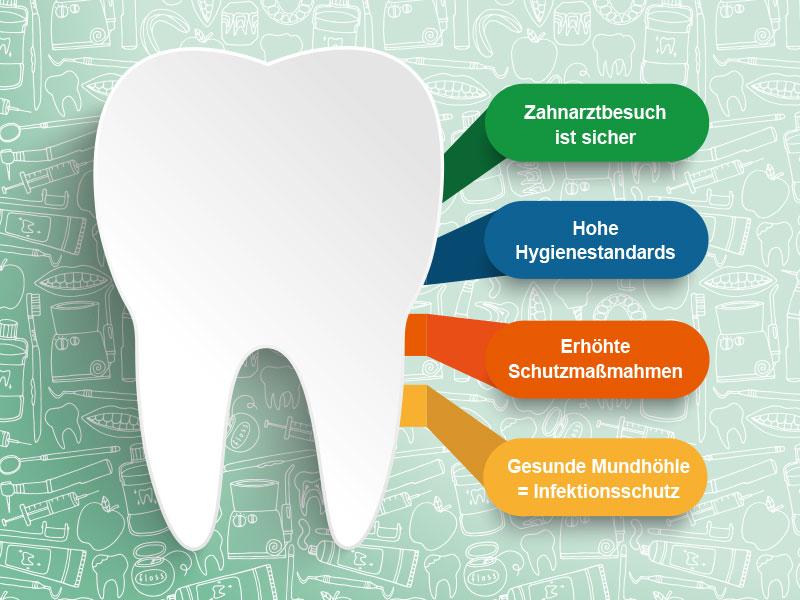 Zahngesund durch die Pandemie